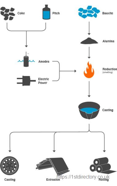 hydro aluminium extrusion uk ltd