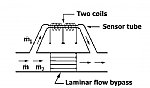 Flow Control Applications image